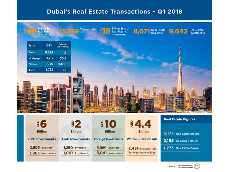 حسين سجواني - أعلنت دائرة الأراضي والأملاك في دبي أن المعاملات العقارية للأشهر الثلاثة الأولى من عام 2018 قد وصلت إلى 58 مليار درهم من خلال 13759 عملية بيع